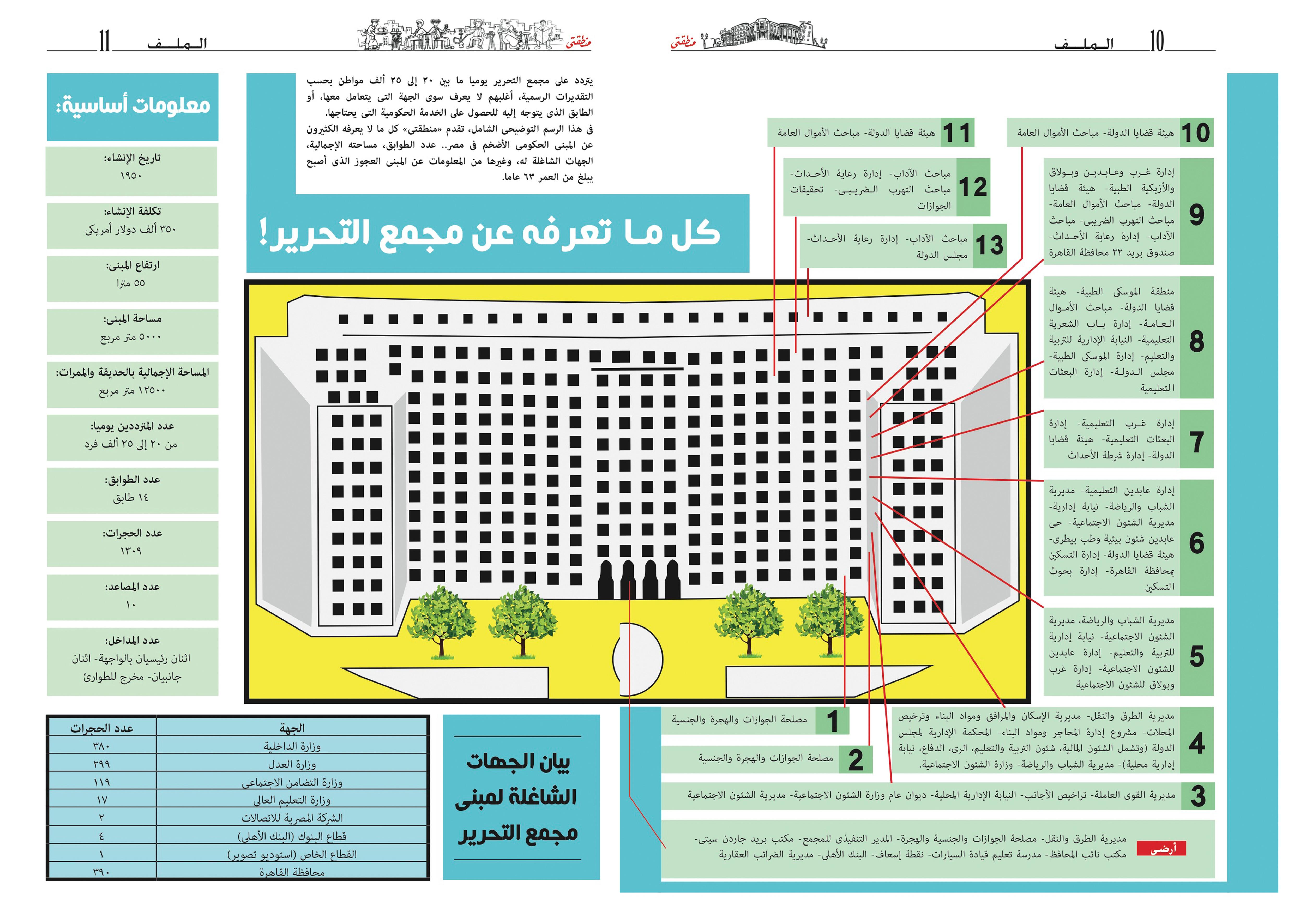 خريطة توضيحية لمجمع التحرير