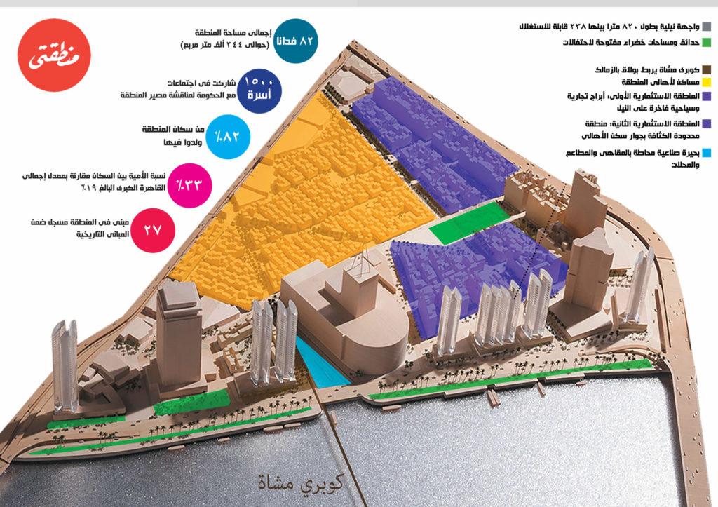 انفوجرافيك لمخطط فوستر -الذي تم الاستغناء عنه - نشرته جريدة منطقتي في العدد 29 بتاريخ مارس 2016 - تصميم صديق البخشونجي