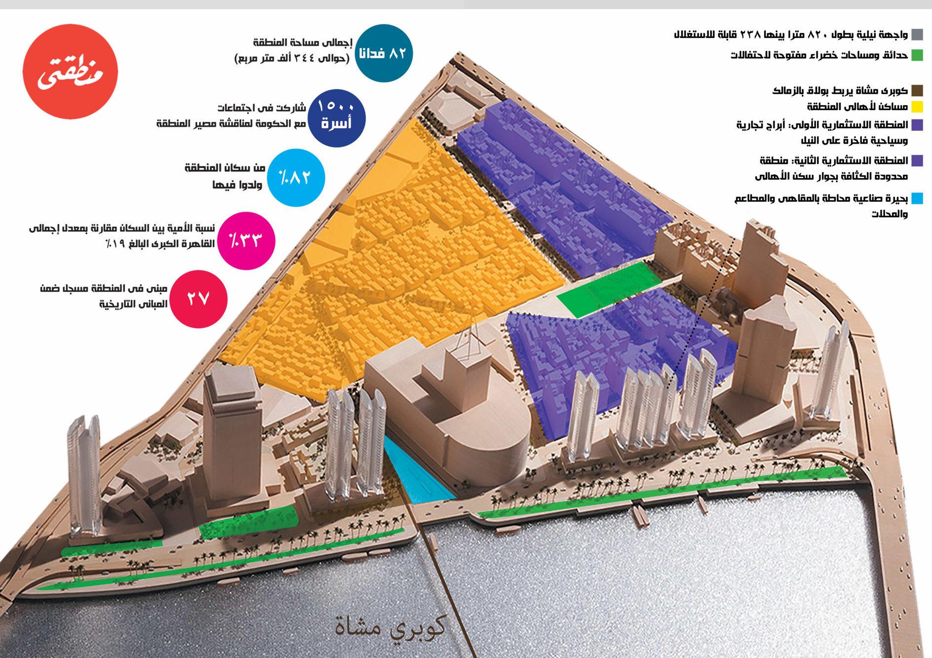 انفوجرافيك لمخطط فوستر نشرته جريدة منطقتي في العدد 29 بتاريخ مارس 2016 - تصميم صديق البخشونجي